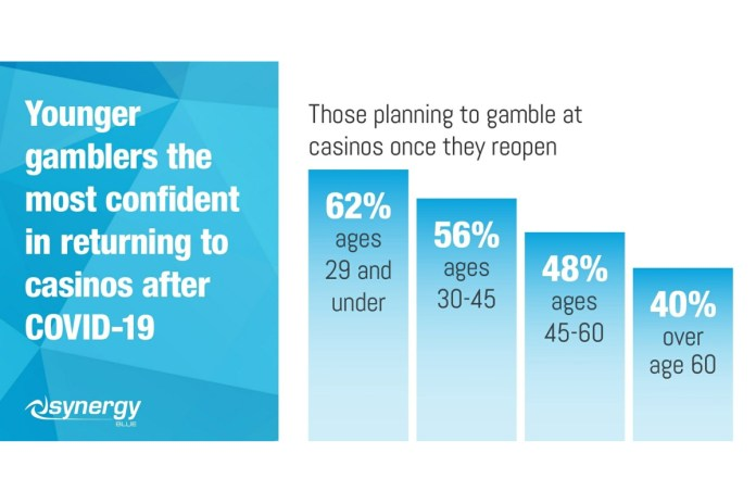 Survey Shows Consumer Opinions on Post-Covid Gambling