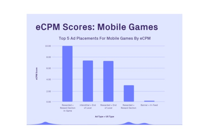 Rewarded Ads Embedded In Gameplay Generate 2.5x More Revenue For Developers Than Static Menus, According to Vungle's New 2021 In-App Ad Placement Revenue Report