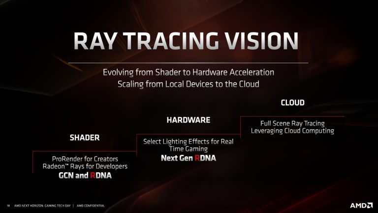 AMD Ray Tracing