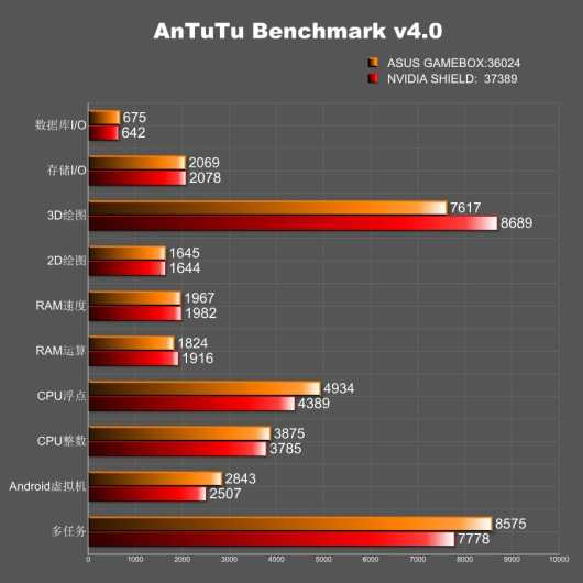 Angeblich so schnell wie Nvidia Shield. (Foto: AnTuTu)