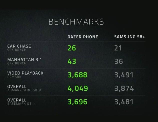Ja, schneller als ein Galaxy S8. Aber wofür eigentlich? (Foto: Screenshot / Razer)
