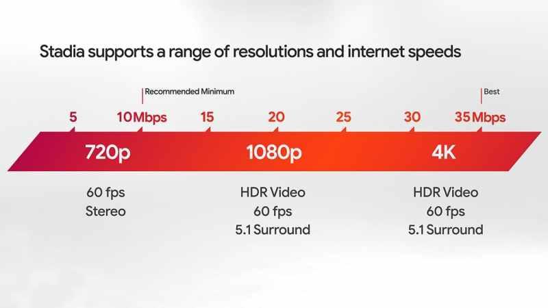 Wie schnell sollte euer Internet sein? (Foto: Google)