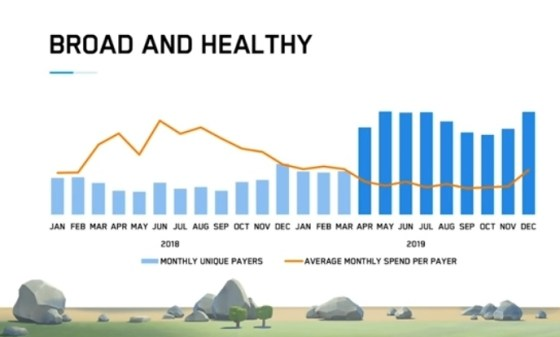 Growth in Clash of Clans