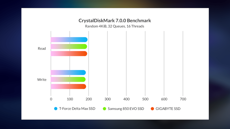 T-Force Delta Max SSD via External Enclosure Random benchmark result