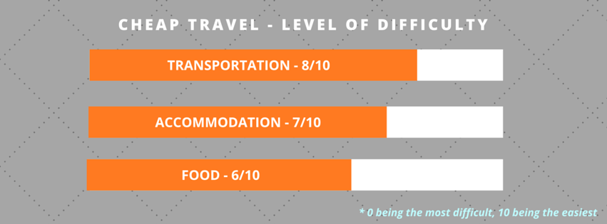 How easy is it to travel cheap in Taiwan?
