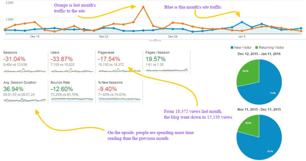 Overall views plus compared to first month
