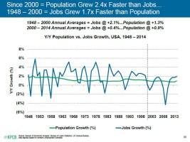 menor creación de empleo