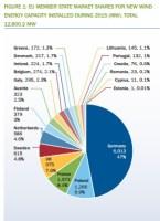cuota eolica por paises