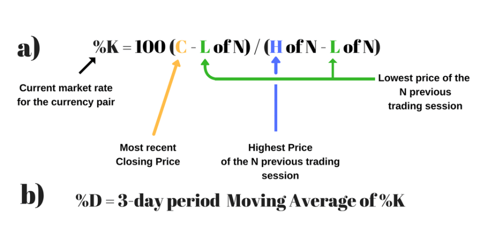 stochastic formula in trading