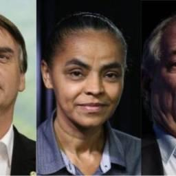 Sem Lula, pesquisa mostra Bolsonaro líder seguido por Ciro e Marina
