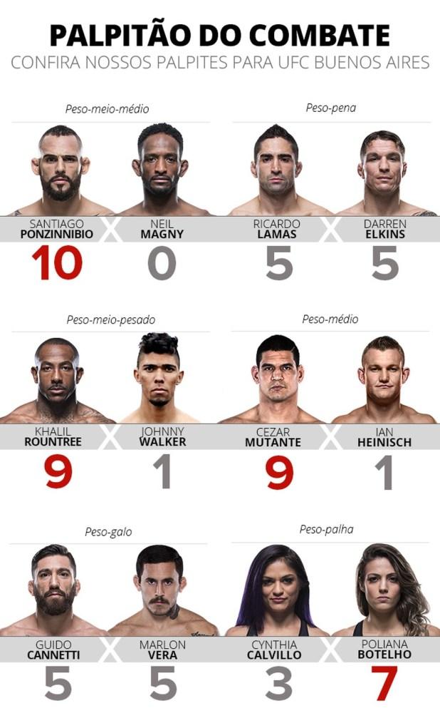 palpitao-buenos-aires Palpitão do Combate: Santiago Ponzinibbio é favoritíssimo em estreia do UFC na Argentina