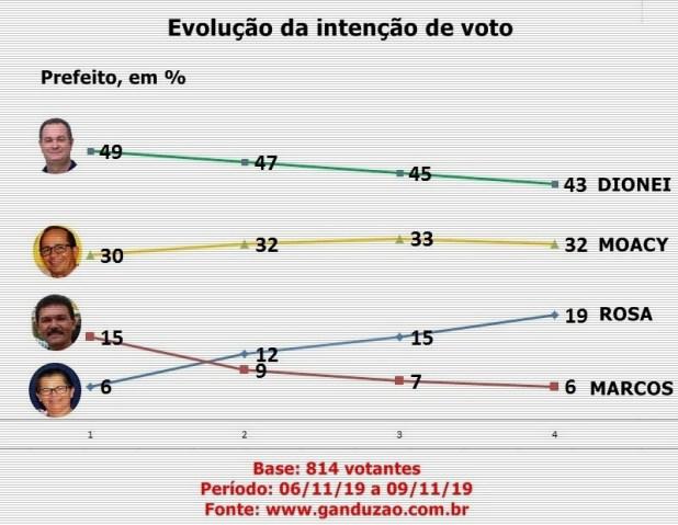 EVOLU%C3%87%C3%83O-DE-INTEN%C3%87%C3%83O-DE-VOTO-PARA-PREFEITO-DE-TEOL%C3%82NCIA-BAHIA Dionei lidera em Teolândia com 43% das intenções de votos