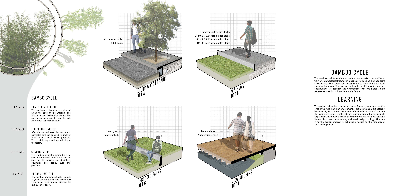 Urban Lakes Revitalisation_details