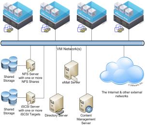 Virtual Machine Placement Vs Bin Packing Problem – Ganesh