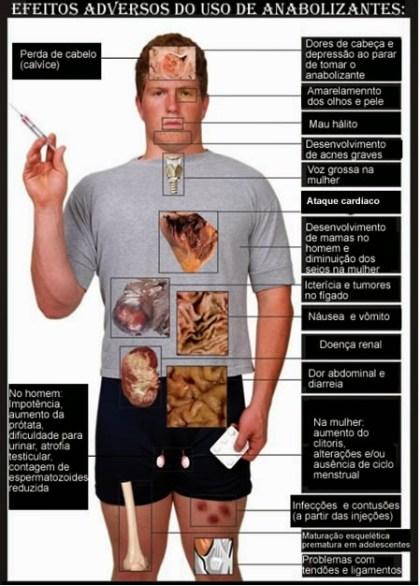 Efeitos-colaterais-dos-Anabolizantes