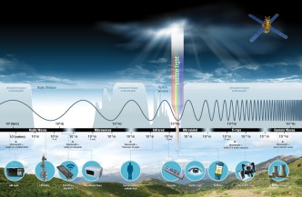 Light Spectrum Chart