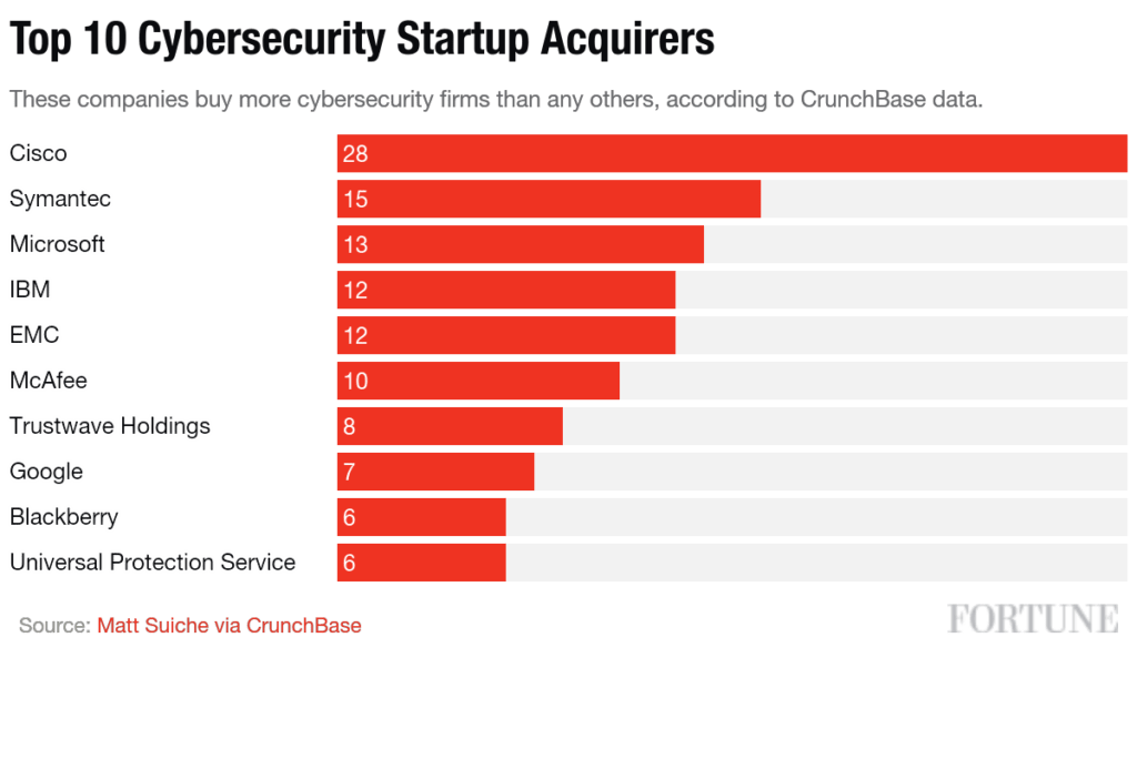 Top Cyber Security Firms