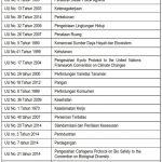 MITOS 9-01 : Indonesia Tidak Memiliki Kebijakan Nasional Pembangunan Berkelanjutan