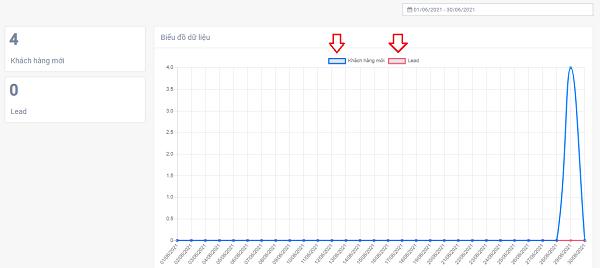 Biểu đồ biểu thị khách hàng mới truy cập