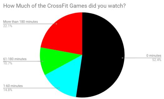 Sunday Survey – Garage Gym Experiment