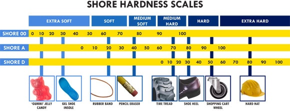 Shore Hardness Scale with Gummy Bear and Hard Hat