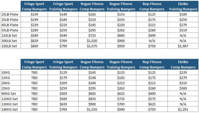 Competition Bumper Price Schedule Garage Gym Lab