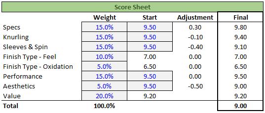 Universal Barbell Score Sheet - Garage Gym Lab