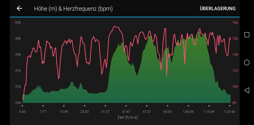 Höhen-/Herzfrequenzdiagramm in Garmin Connect