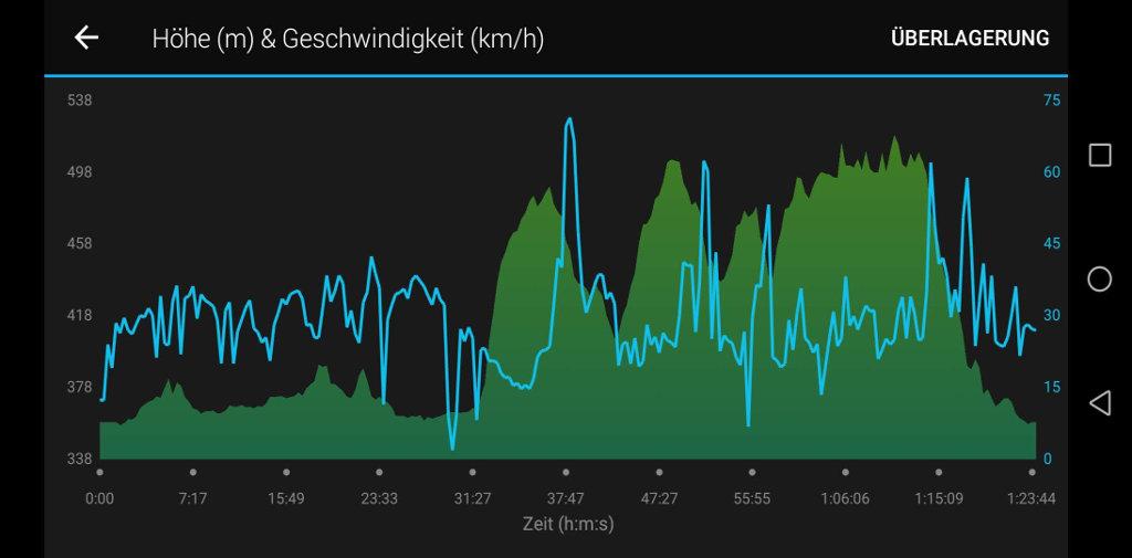 Höhen-/Geschwindigkeitsdiagramm in Garmin Connect