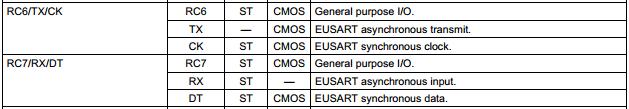 16F887-Datasheet-USART-PINs