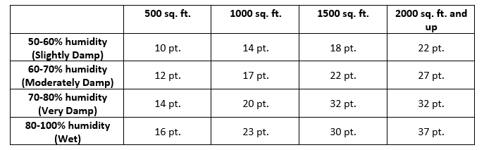 dehumidifier sizing