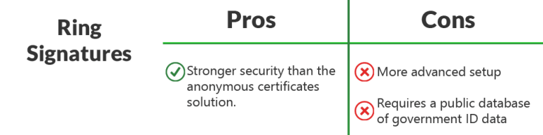 A image of a table showing the pros and cons of the second proposed solution for anonymous online age verification