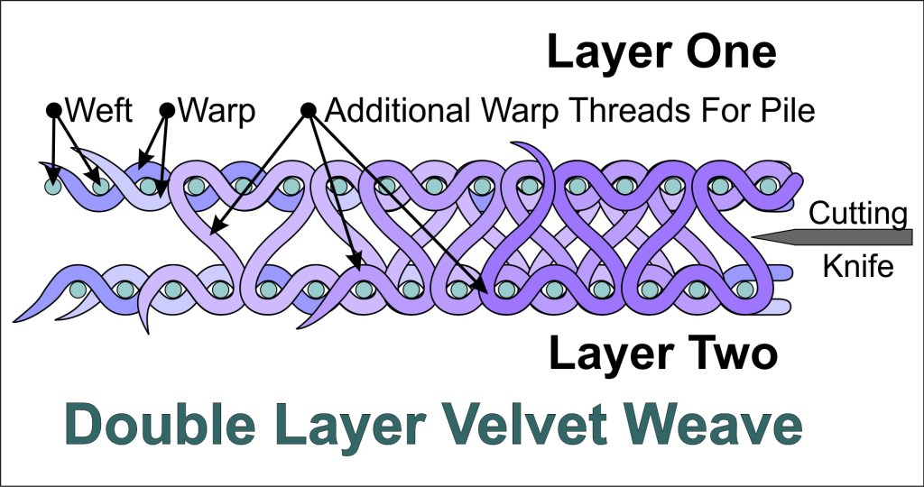 Illustration of double layer velvet weave