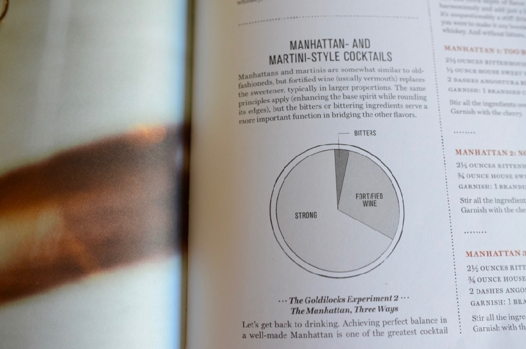 Manhattan and Martini-style cocktail ratio pie chart from Death and Co Cocktail Book