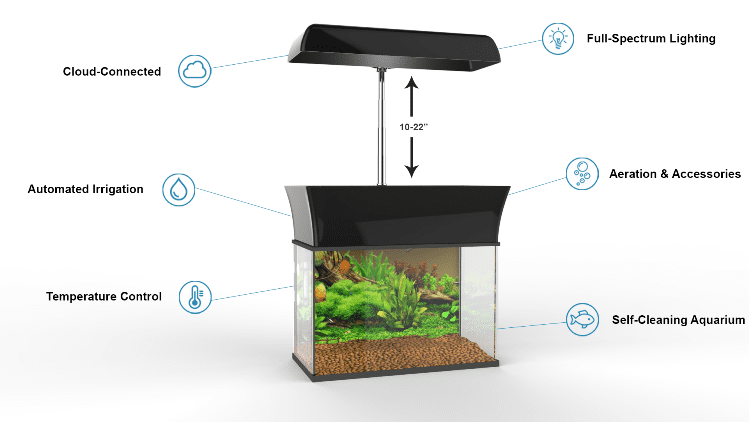 AquaGarden Aquaponic Smart Garden Features