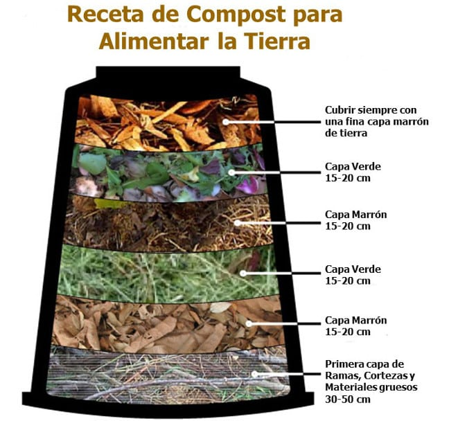 como-hacer-compost-capas-gardeneas
