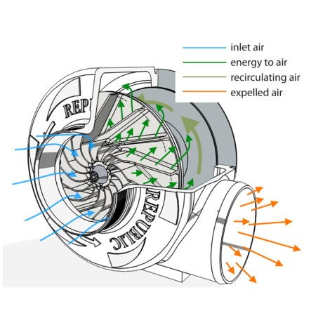 Diagram of air flow in a Centrifugal Blower by Republic Manufacturing