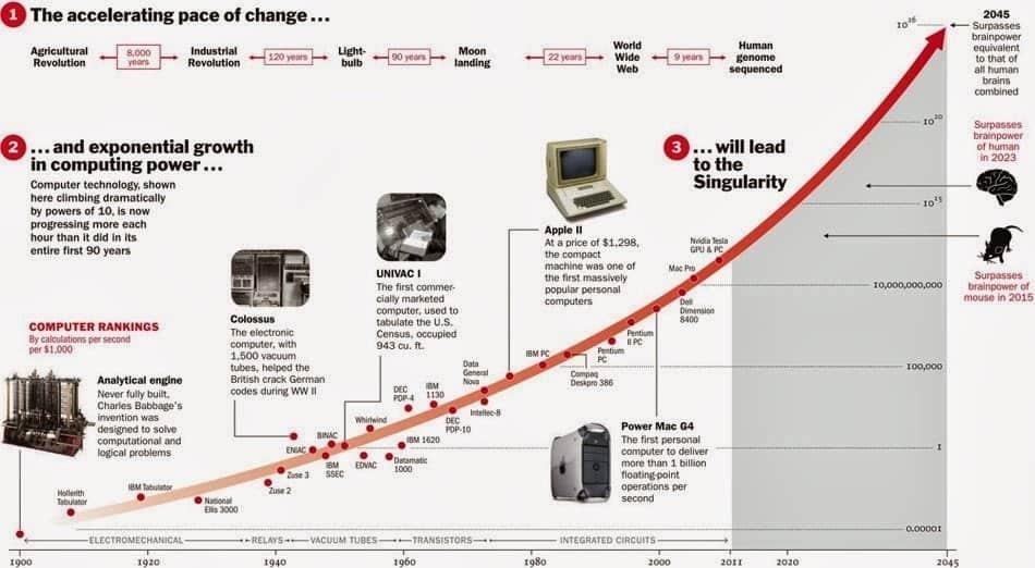 Accelerating Returns Graph