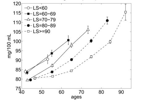 Female Glucose Levels and Age