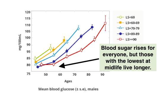 Longevity Predicted By Blood Sugar, Males