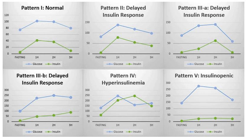 Glucose Tolerance Test results