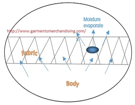 Moisture management in high performance clothing