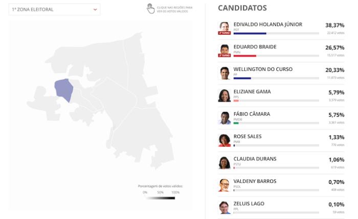 1ª Zona Eleitoral: São Francisco, Liberdade, Camboa e parte do renascença