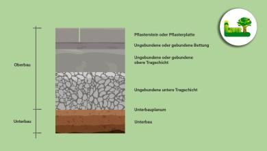 Oberbau Unterbau - Infografik Pflasterung - Garten Leber