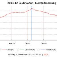 Kurzzeitmessung - Laubhaufen Temperatur