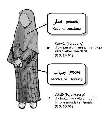 Mengenai jilbab