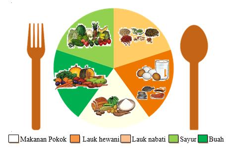 Biasakan Pola Hidup Sehat Di Lingkungan Keluarga Dan Masyarakat