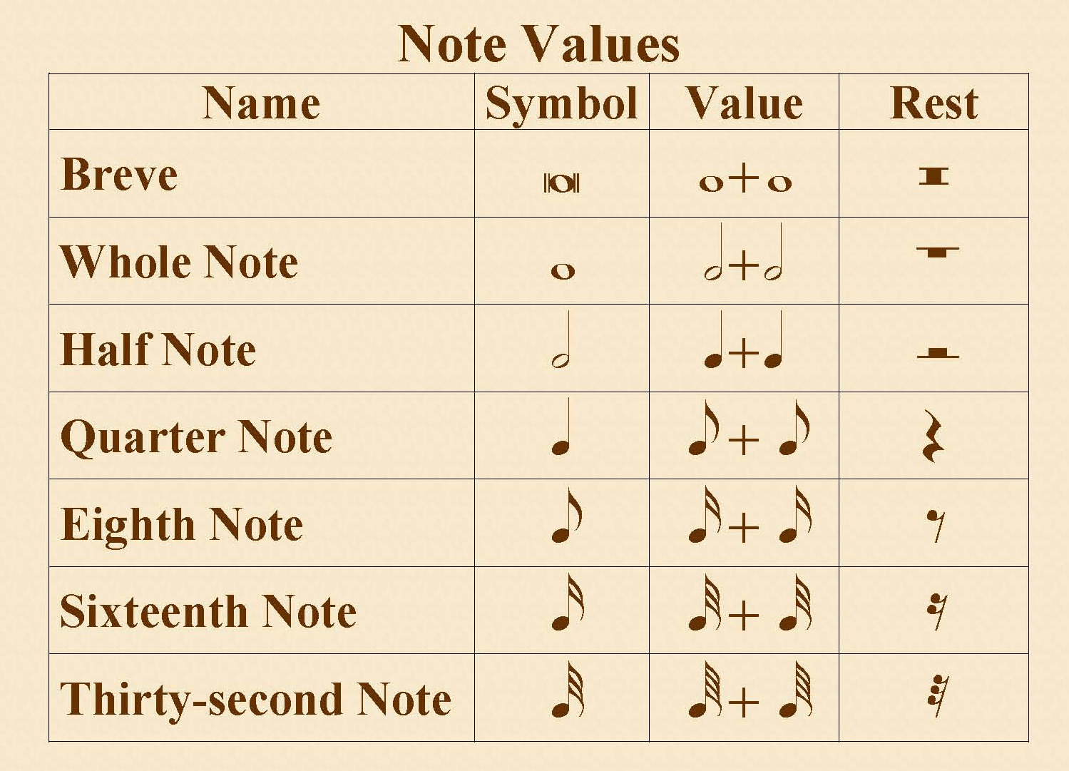 Notation And Rest Values