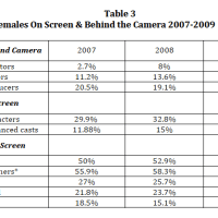 2011 USC Annenberg Study: Hollywood Hooked on Sexualizing Women and Teen Girls