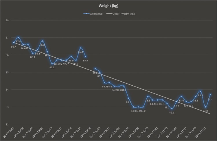 Weight chart at Sunday 12 November 2017. Stalled weight loss. Gary Lum.